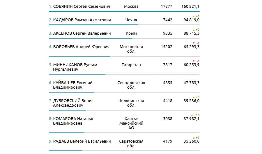 Борис Дубровский вошел в 10-ку медиарейтингов губернаторов Российской Федерации