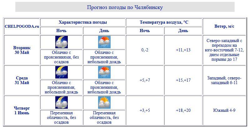 НаЮжном Урале ожидаются минусовые температуры