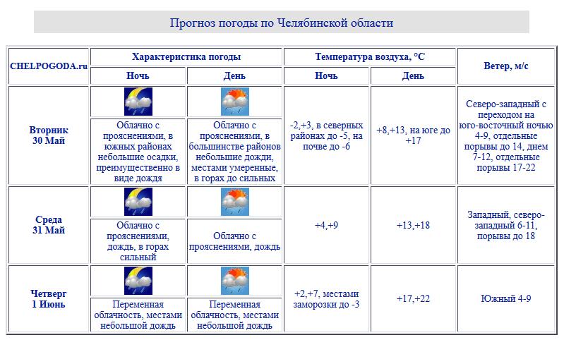 ВЧелябинске ипообласти ночью ожидаются заморозки, днём дожди