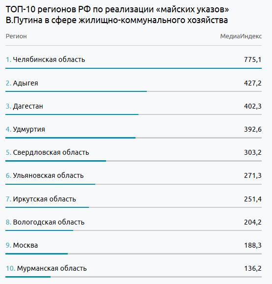 Иркутская область вошла вТОП-10 регионов пореализации «майских указов» президента