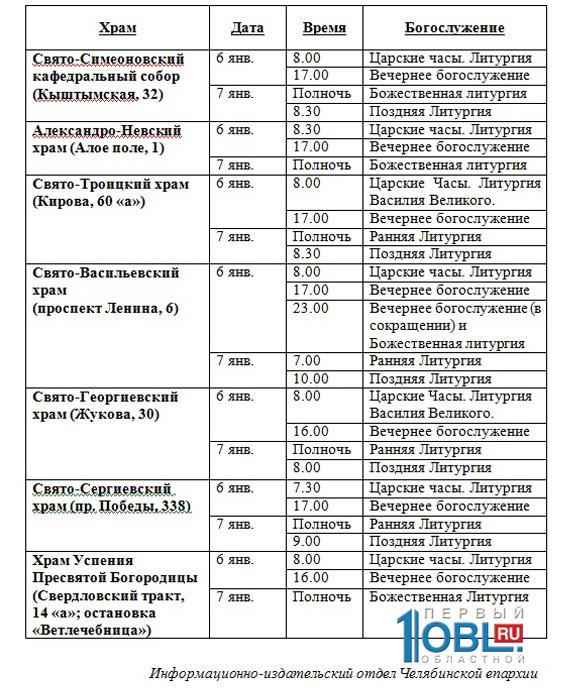 Расписание соборования в храме на кунцевской
