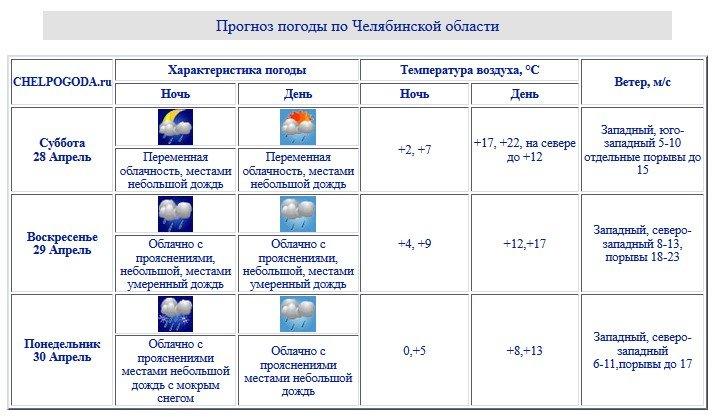 Всубботу наЮжном Урале будет жарко