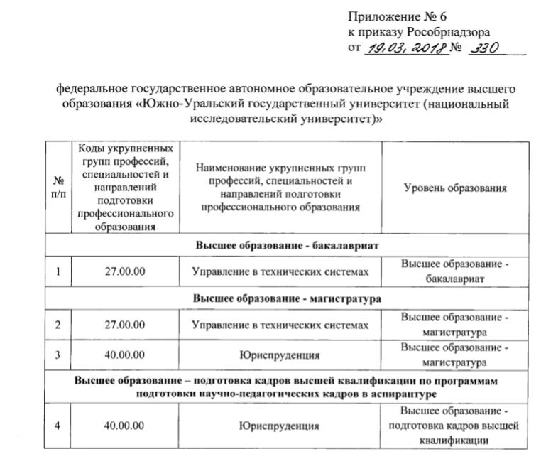 Рособрнадзор лишил аккредитации несколько специальностей Южно-Уральского госуниверситета