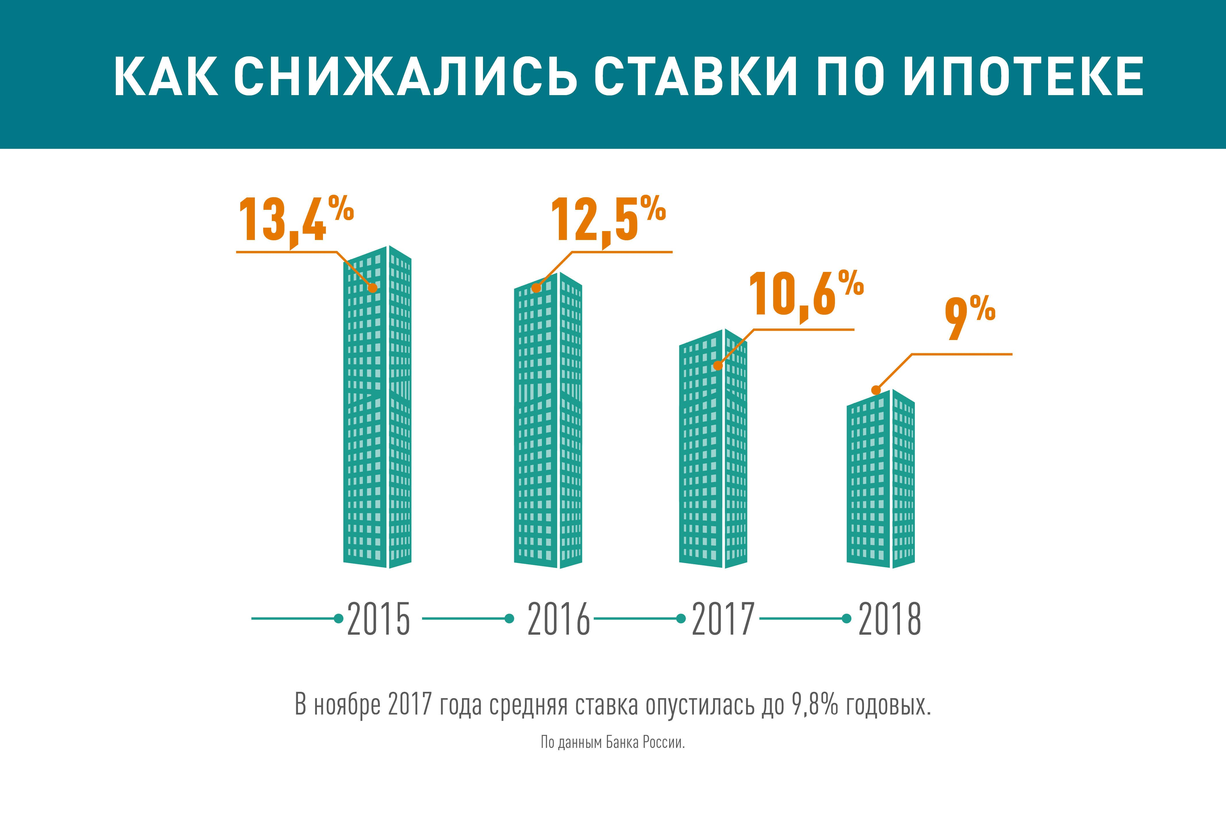 Потребительский кредит в спб низкий процент в банке
