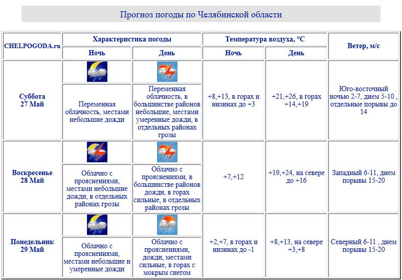 Ввыходные вЧелябинскую область придут сильные дожди игрозы