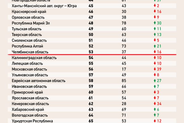 Нижегородская область вошла вдесятку самых пьющих регионов России